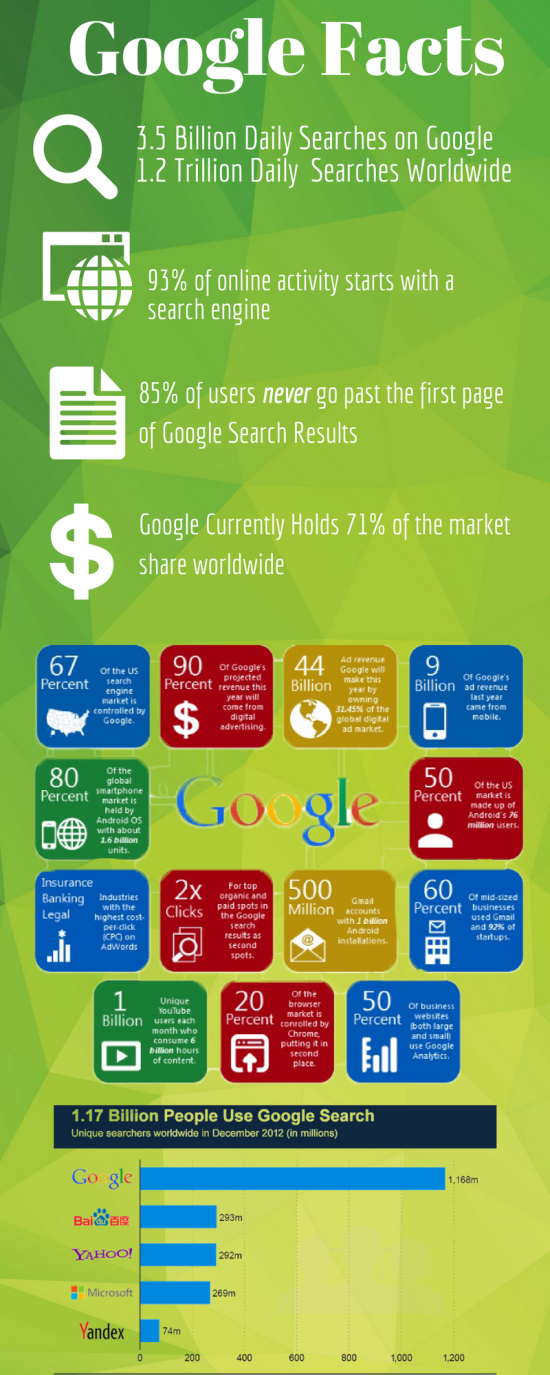 google search facts